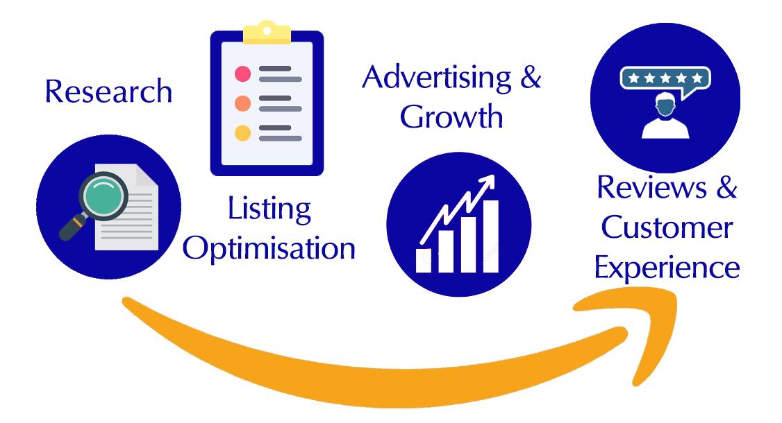 Top 5 Reasons To Use An Amazon Marketing Agency Chris Turton Ecommerce